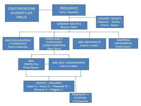 organigramma DL